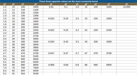 capacitor esr value chart the basics of capacitor values build electronic circuits