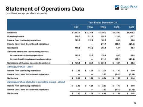 the discontinued operations section of the income statement refers to graphic