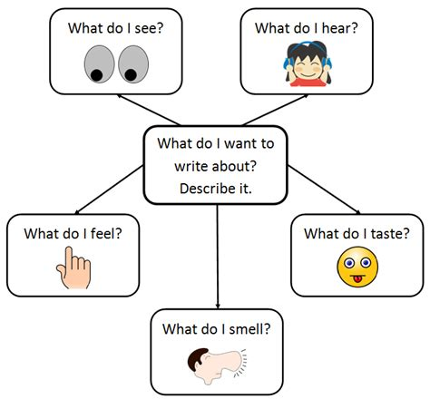 What Students Really Need To Hear Essay by Helping Students Think About Descriptive Writing Sound Bytes Reading Spelling