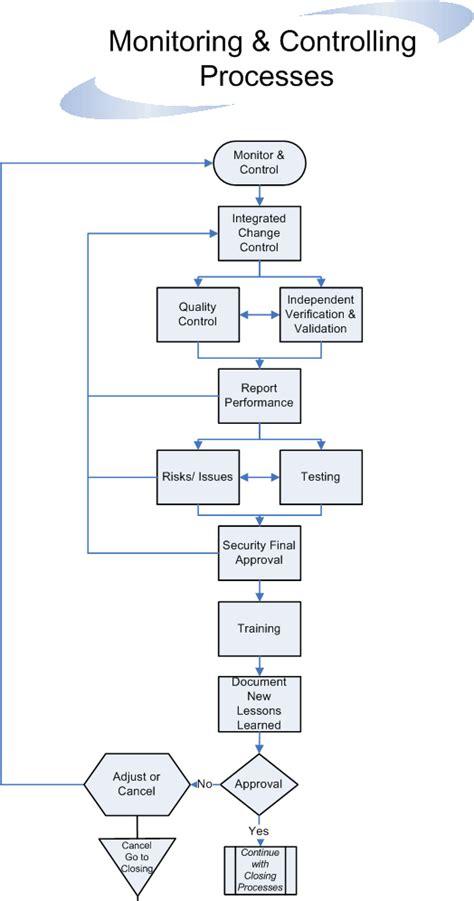flowchart guidelines project management process guidelines flowchart