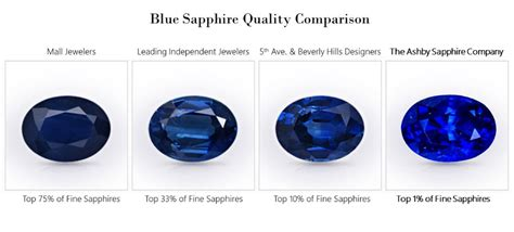 sapphire color chart how to buy sapphires