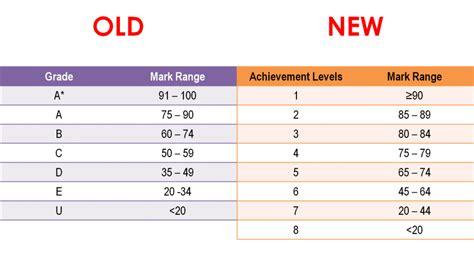 new psle education scoring system does it change