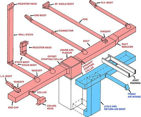 basics of home design ductwork basics hamilton home products