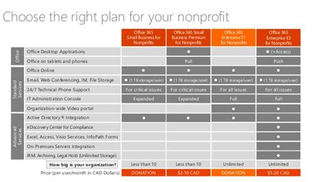 Office 365 Nonprofit E1 How Microsoft Office 365 Can Help Propel Your Nonprofit