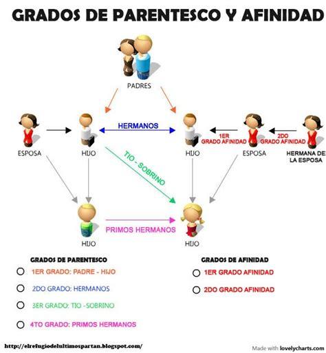 cuarto grado de consanguinidad y segundo de afinidad muerte cerebral grados de parentesco y afinidad