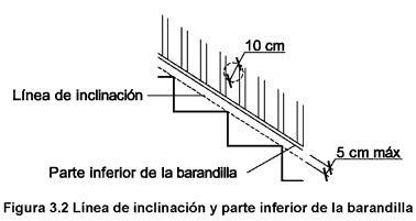una barandilla debe situarse a como elegir el pasamanos correcto para tu escalera