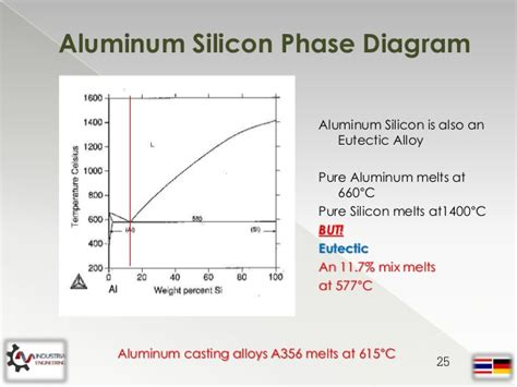aluminum silicon phase diagram measurement and of contamination hydrogen in