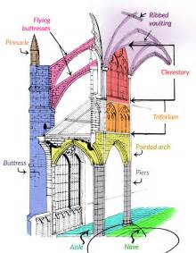 Parts Of A Cathedral Floor Plan Gallery For Gt Gothic Architecture Interior Diagram