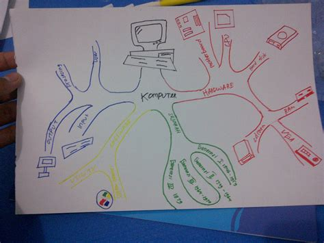 membuat mind mapping di komputer membuat mind mapping sederhana waf is my name