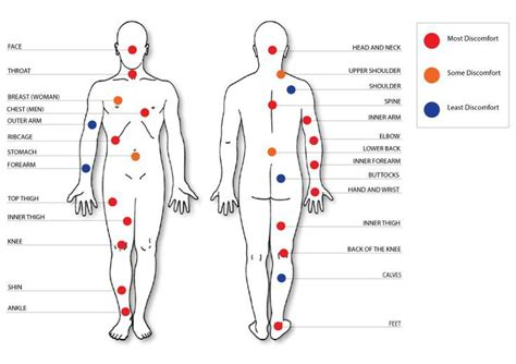 Tattoo Pain Level Scale | least painful spots for tattoo mine are on my wrist and