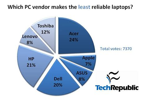 it professionals agree: acer makes the worst notebooks