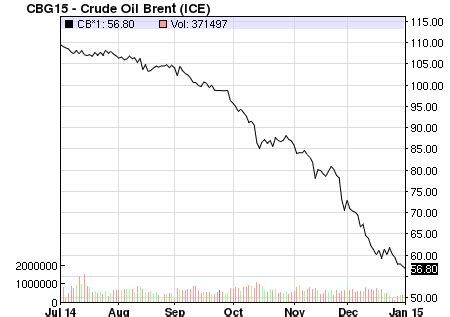 oil plunge: eroding or accelerating the sustainable