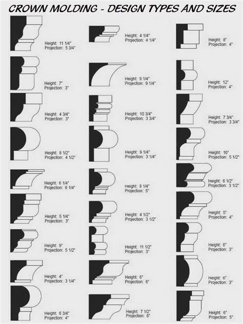 types of crown molding for kitchen cabinets crown molding shape size design types diy tips