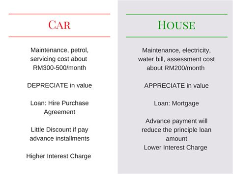 should i buy a house or car first buy house before car kclau com