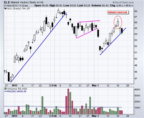 chart pattern island reversal steel etf forges island reversal with gap down slx don