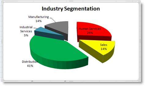 Industrial Segmentation In Mba by About Usservicesproductssolution