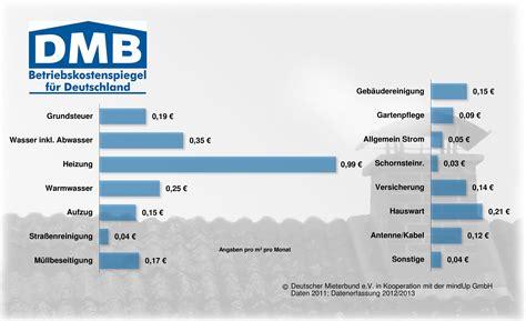 Mietnebenkosten Durchschnitt by Betriebskostenspiegel