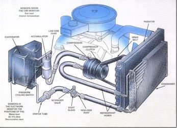car engine air conditioning a/c compressor basics