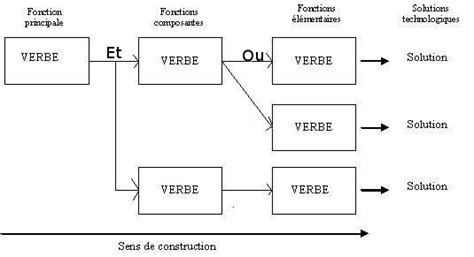comment faire le diagramme fast fichier technique diagramme fast jpg wikip 233 dia