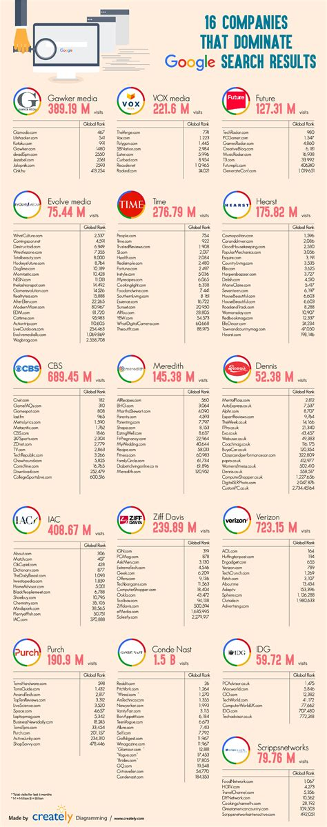 Companies That Search For The 16 Companies That Dominate Results Infographic