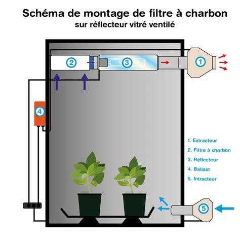 comment installer un extracteur dans une chambre de culture filtres 224 charbon indoor discount