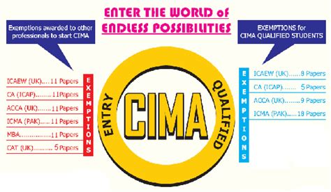 Cima Exemptions For Mba by Skans School Of Accountancy