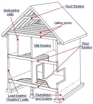house framing basics 17 best ideas about house framing on pinterest build a closet build a deck and