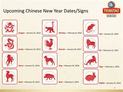 new year date and animal new year animal dates 28 images lunar calendar 2016