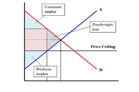 Diagram Of Price Ceiling by Microeconomics Hawaii To Cap Gas Prices