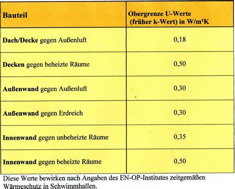 Feuchtigkeitsmessung Wand Prozent by Wandfeuchtigkeit Werte Tabelle Industrie Werkzeuge