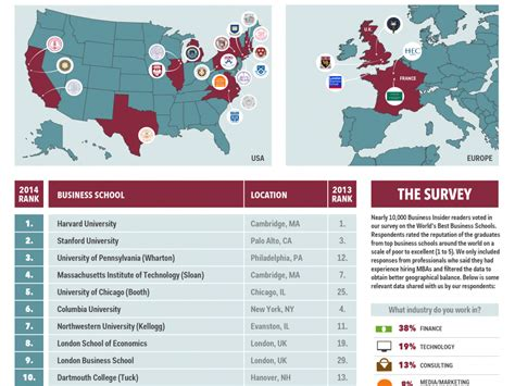 Top 25 Mba Schools In India by The Top 25 Business Schools In The World Infographic