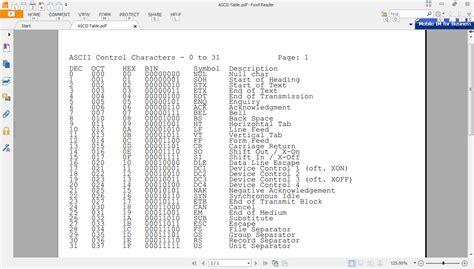 ascii table pdf jugad2 vasudev ram on software innovation ascii table