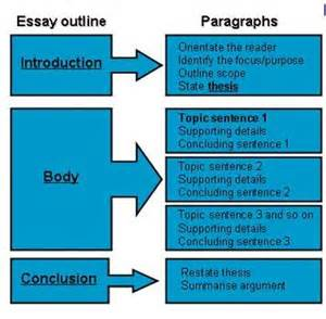 Narrative Essay Structure by Reinstated By Fct