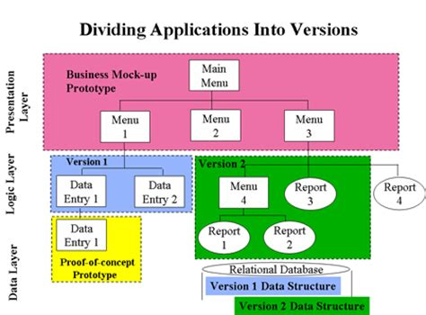 benefits of joint application development jad sessions in