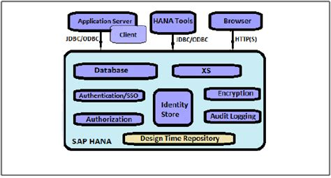 tutorialspoint hana sap hana security overview