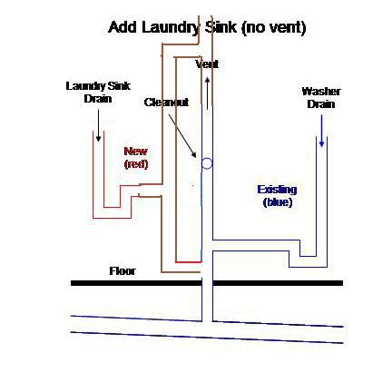 indoor no plumbing sink adding laundry sink to washer drain projects