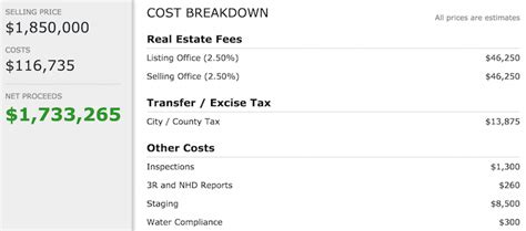 breakdown of fees when buying a house average us homeownership holding period financial samurai
