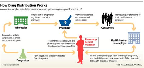how does the leptin rx work living an optimized life pharmacy benefit managers cut access to necessary treatments
