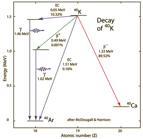 potassium energy level diagram clocks in the rocks