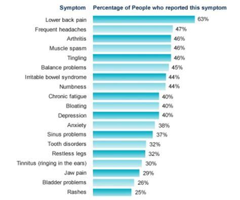 fibromialgia test fibromyalgia study physiopedia