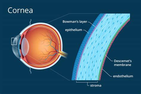 stabbing eye pain dangerous iris software