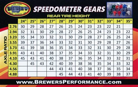 mopar speedometer pinion numbers