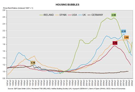 housing bubble creative class 187 housing bubble creative class