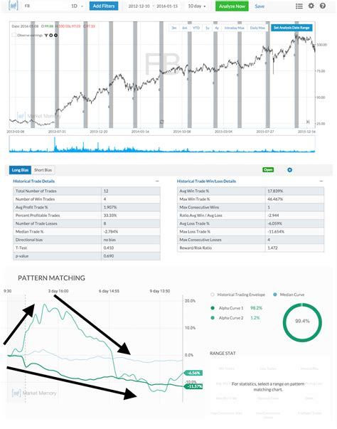 fb earnings pattern recognition vs pattern matching dynamic hedge