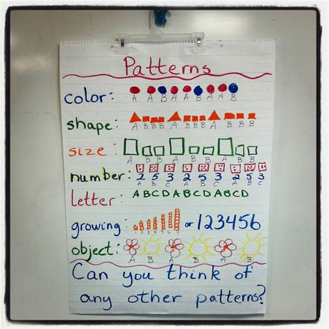 number pattern teaching ideas anchor chart ideas for kindergarten math time patterns