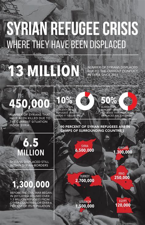 syrian refugee crisis infographics  behance