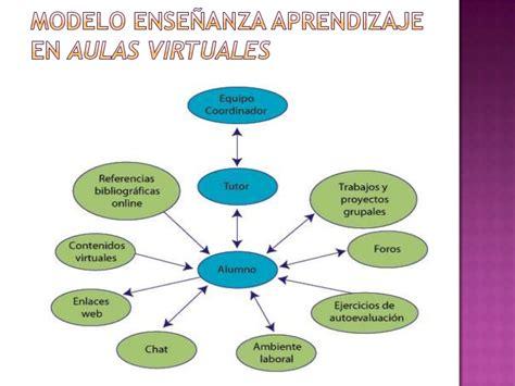 imagenes aulas virtuales importancia del uso de las aulas virtuales