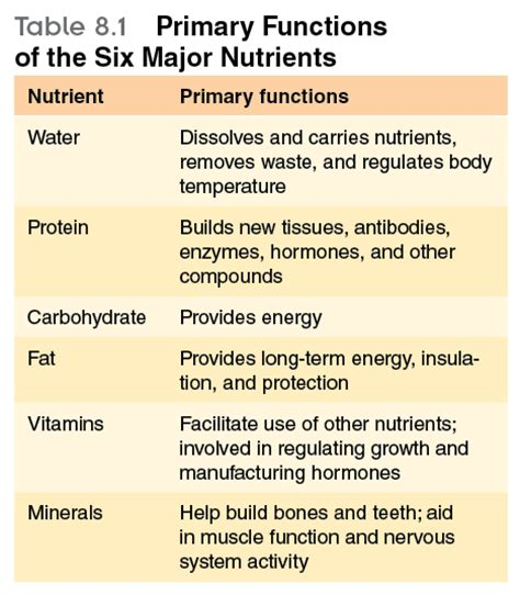 6 protein categories christian paths to health and wellness 2e the six
