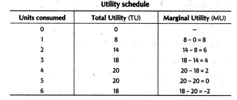 economy herald total utility and important questions for class 12 economics utility total
