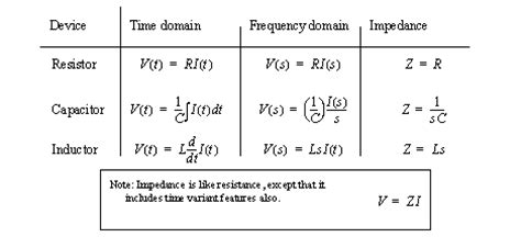 formula for impedance inductors and capacitor image gallery inductor equations